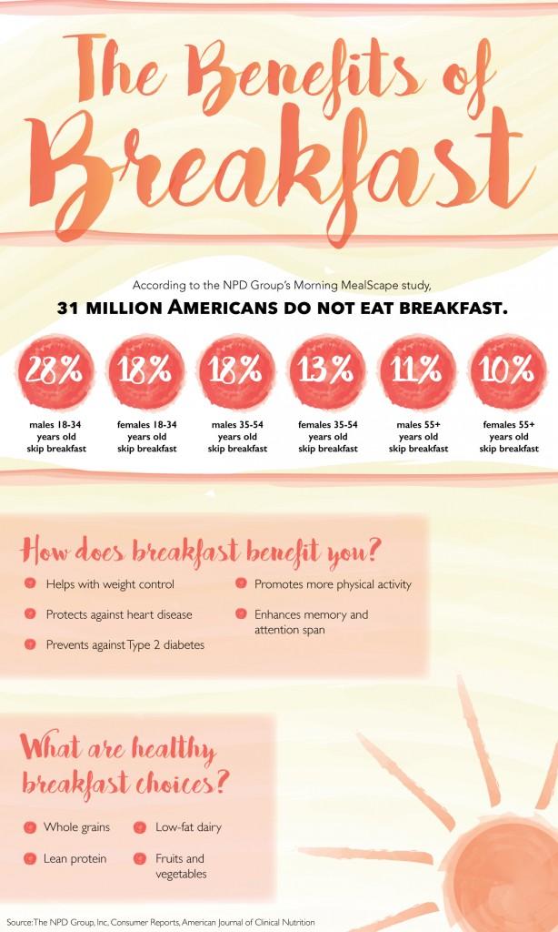 The benefits of breakfast  TommieMedia