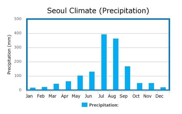 Seoul Climate