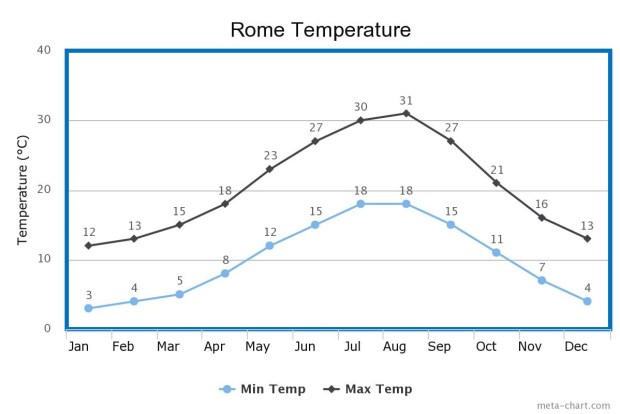Rome Temp