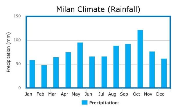 Milan Climate