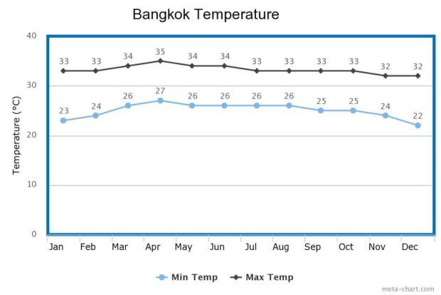 Bangkok Temp