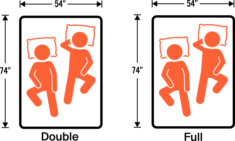 Double Bed Is A Double Bed And A Full Size Bed The Same Size