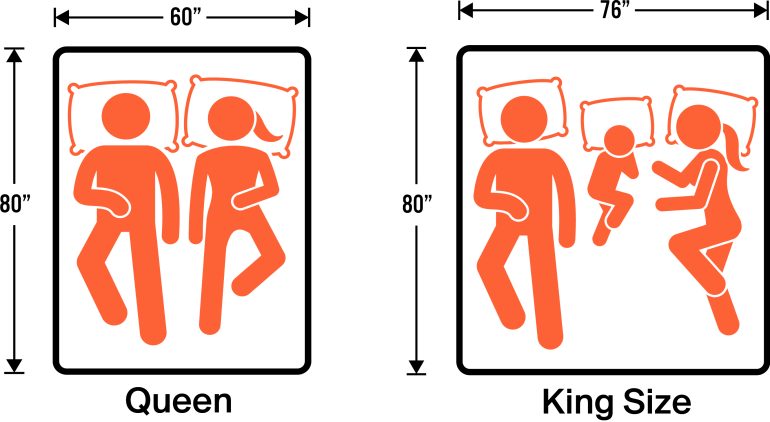 King vs Queen – Mattress Size Guide Comparison Queen vs King