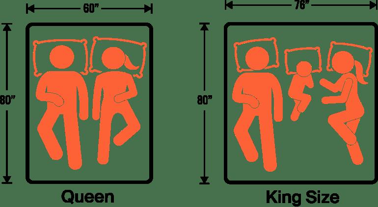 King Vs Queen Mattress Size Guide Comparison Queen Vs King