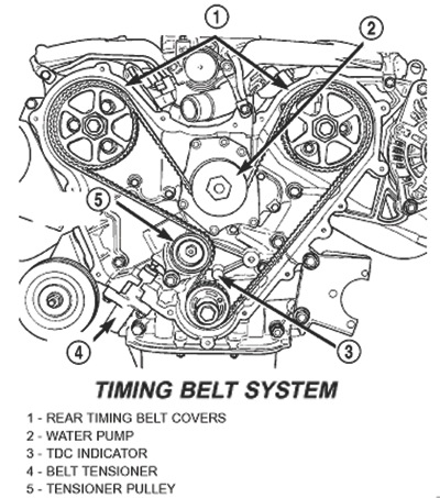 Is replacing a water pump and timing belt something I