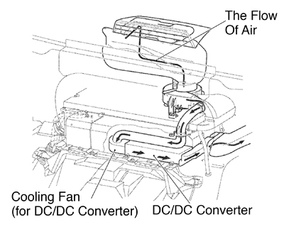 Under the Hood: Hybrid Engine Technology Interchange