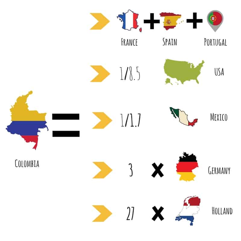 Interesting facts about Colombia Surface
