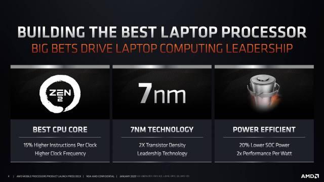 AMD Ryzen 4000 Mobile CES 2020