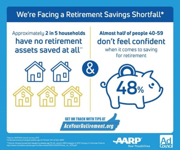 Have You Aced Your Retirement?