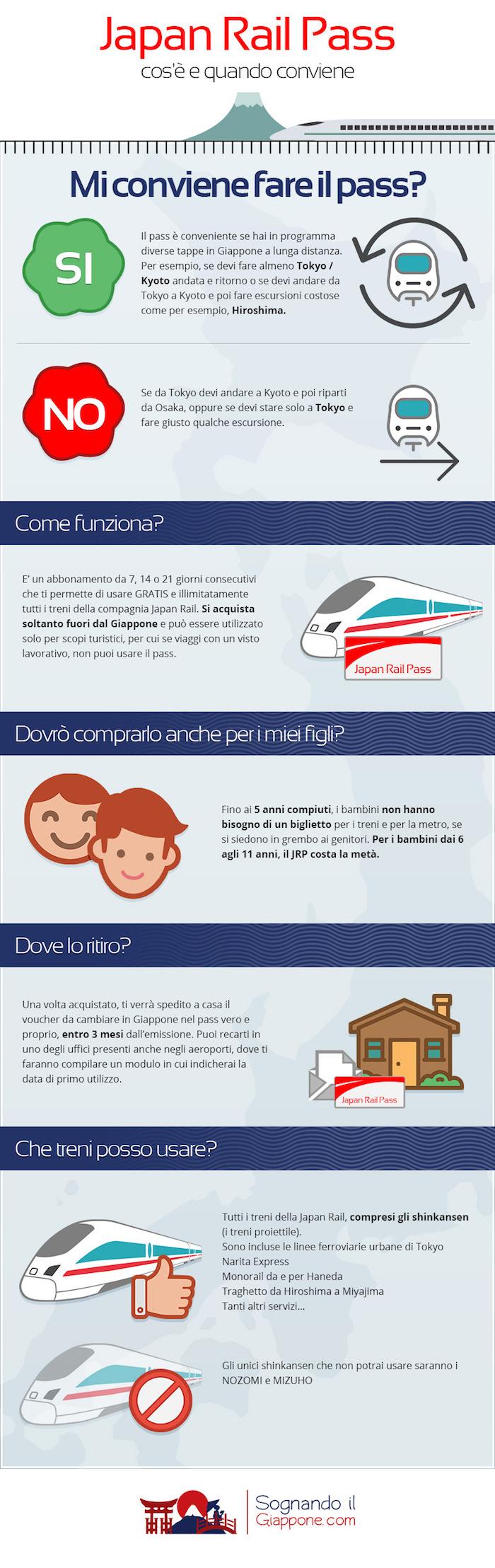 Japan Rail Pass: infografica