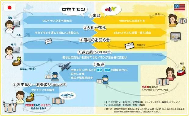 ebay-入札-代行