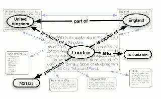 Making money from Web Publishing with XML Technology