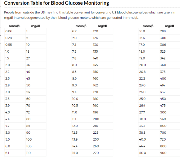 Conversion Table For Blood Glucose Monitoring Mmol L To Mg Dl From Joslin Diabetes Center