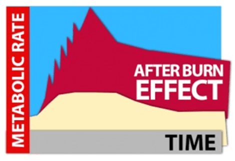 Toned In Ten  Image of afterburneffect