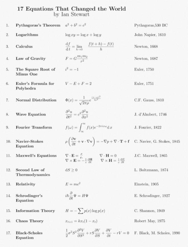 Le 17 equazioni che hanno cambiato la storia dell'umanità