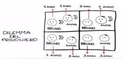 teoria dei giochi il dilemma del prigioniero (23012020)