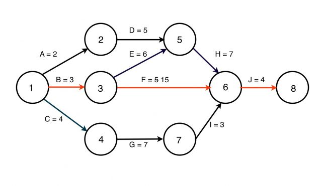 Network Diagram Cpm Project Management The Critical Path Method