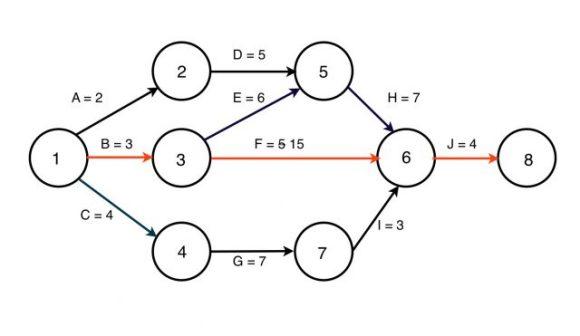 cpm training  critical path method
