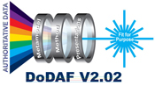 Introduction to DoDAF Training