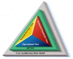 Enterprise Architecture Training Course