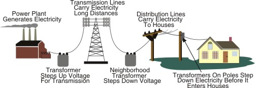 Plant Power Grid Diagram What Is An Electricity Grid And How Does
