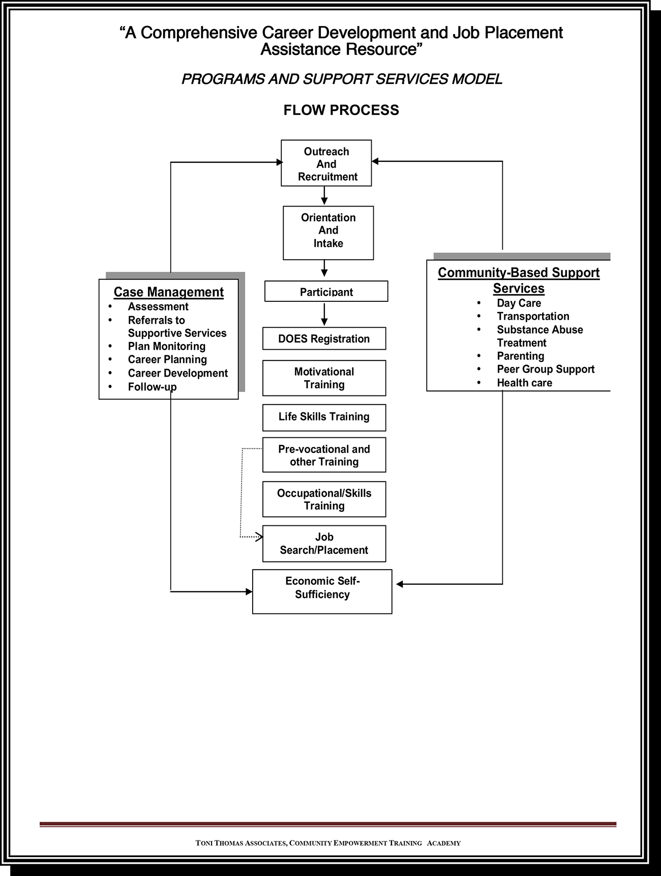 hight resolution of proces flow diagram training