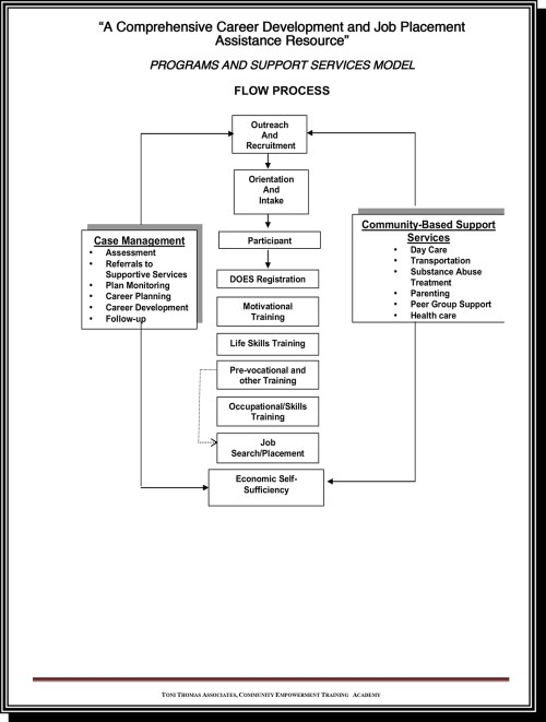 small resolution of proces flow diagram training