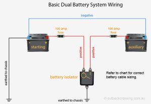 DUAL BATTERY AND CHARGING SOLUTIONS – Tonkin's InCar Solutions