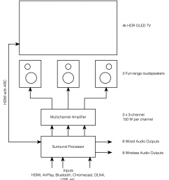 fig 1 an overview of the basic components you would need to buy to get an equivalent of a beovision eclipse  [ 931 x 1024 Pixel ]