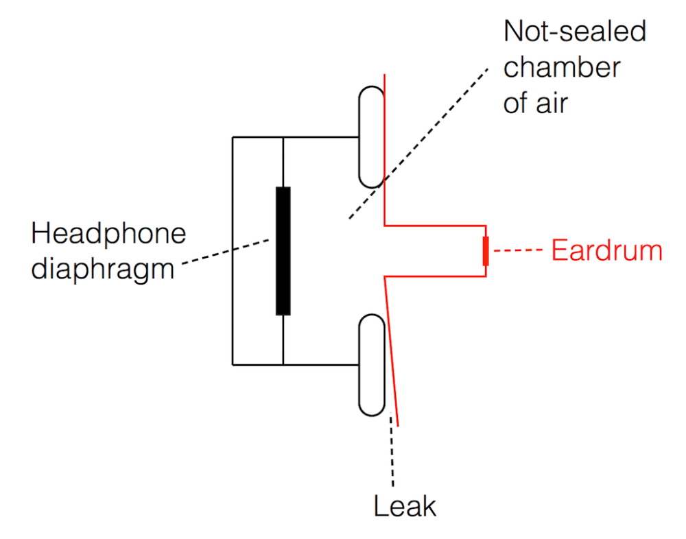 medium resolution of a simplified diagram of an over ear headphone with a sealed cabinet sitting incorrectly on the side of your head