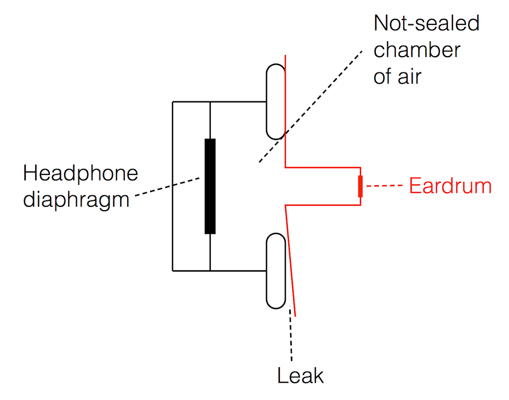 hight resolution of a simplified diagram of an over ear headphone with a sealed cabinet sitting incorrectly on the side of your head