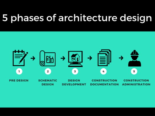 Steps in the Architectural Design Process