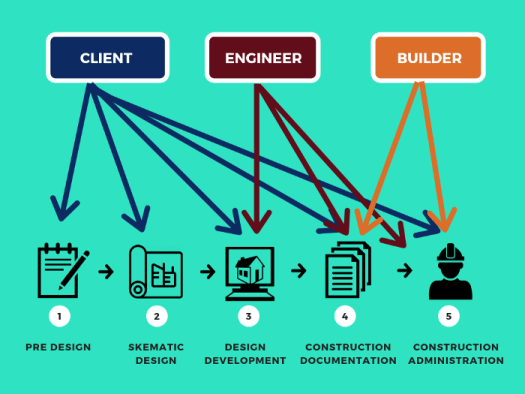 Involvement of the Client, Engineer, and Builder in the Project Delivery Process