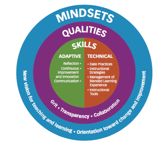 Reflection on the Blended Learning Competency Framework