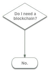 Blockchain4 - What Solutions are Best Built with Blockchain or NOT