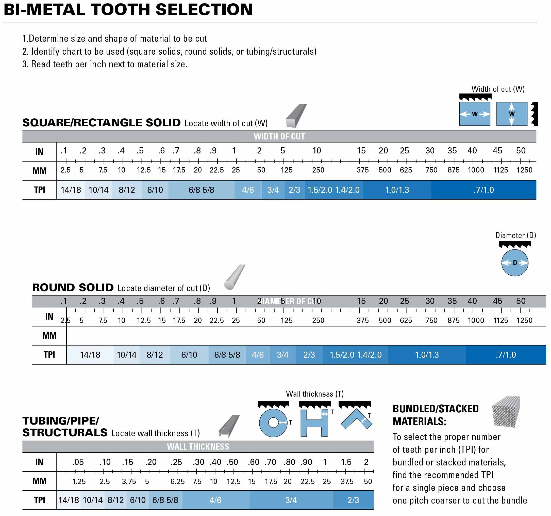 Bi Metal Tooth Selection Chart Cyber