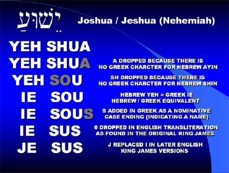 Jesus zeus Yeshua yahshua sacred name transliteration