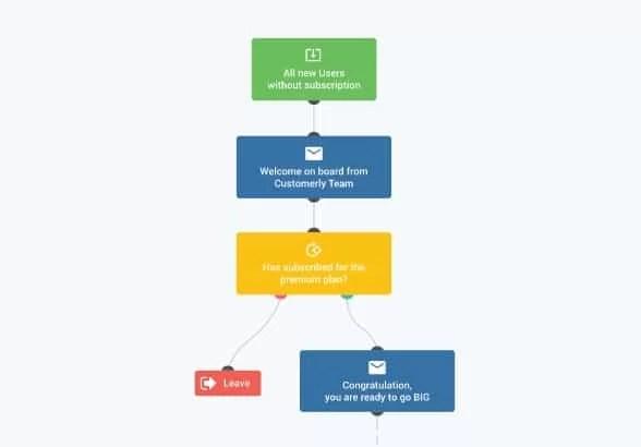 customerly marketing automation