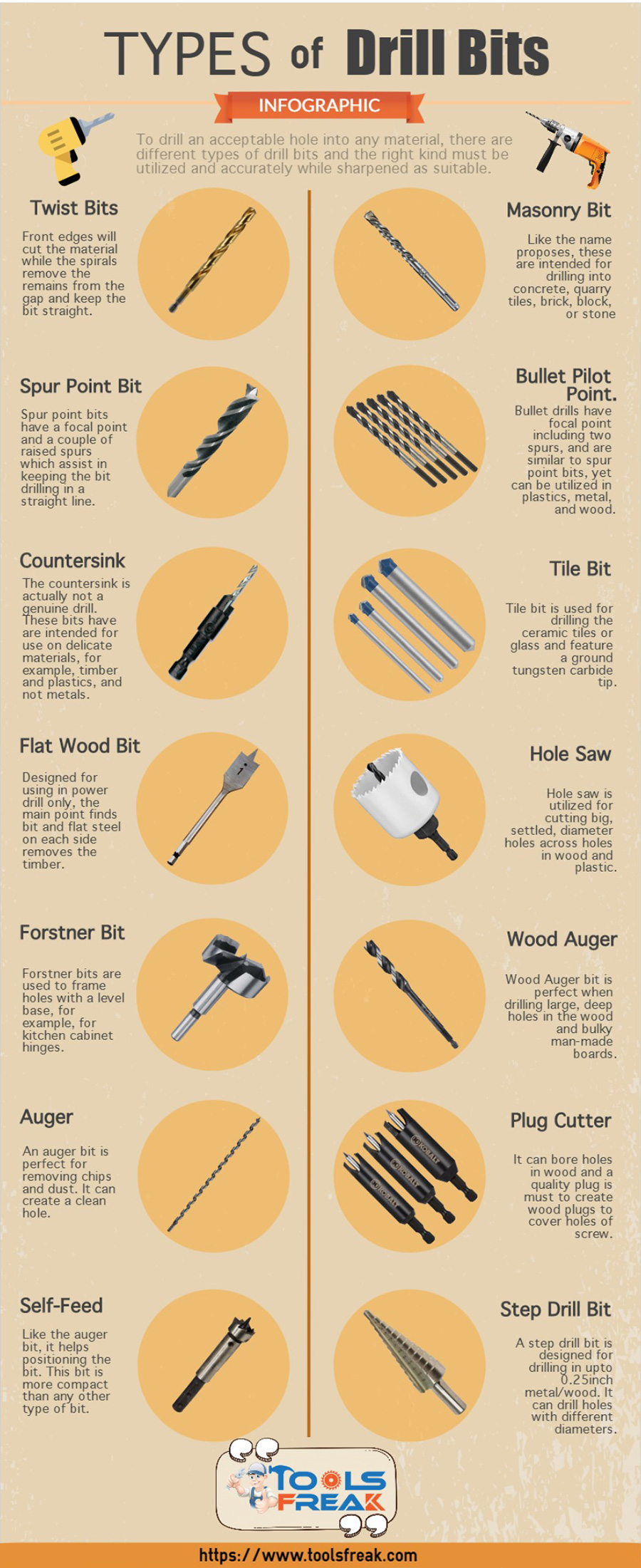 Types of Drill Bits and Their Uses [Infographic] - Tools Freak