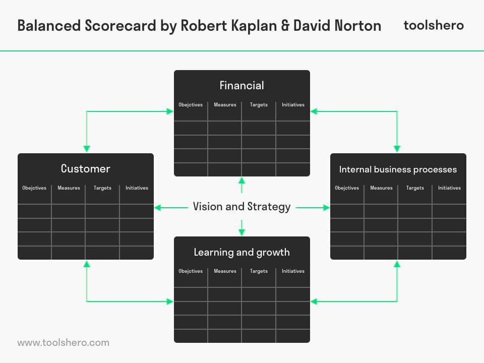 Balanced Scorecard model template by Kaplan and Norton