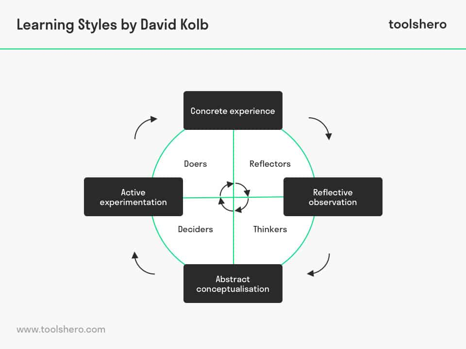 Learning Styles theory by David Kolb, experiential