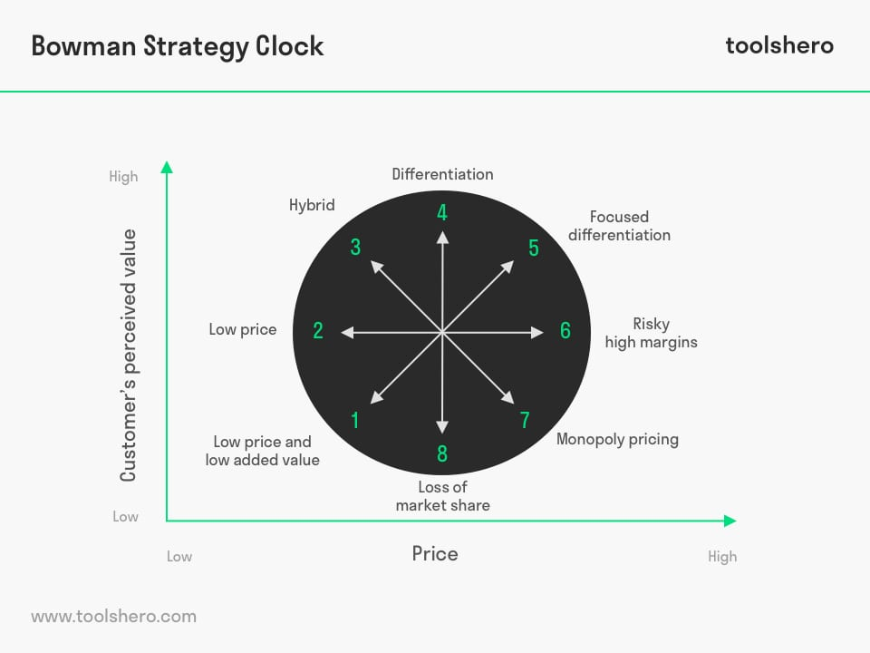 bowman strategy clock for