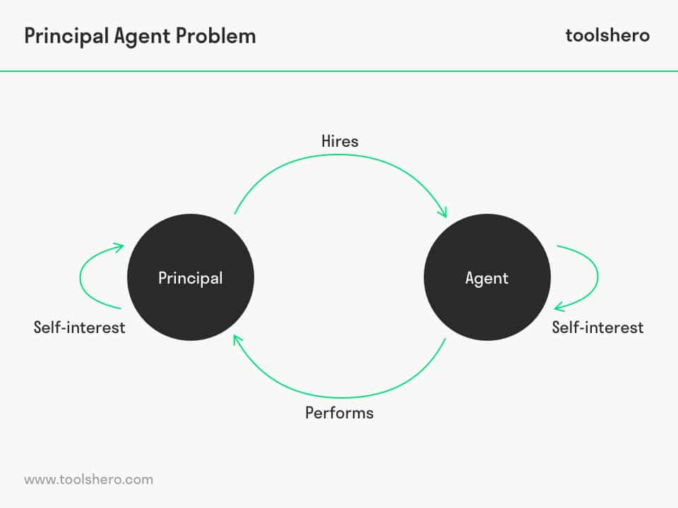 What is the Principal Agent Problem? Definition and
