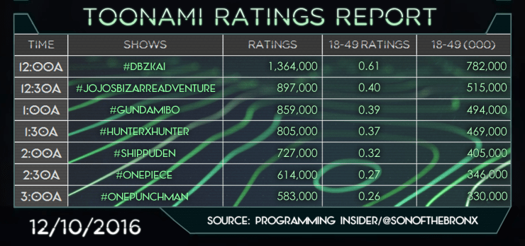 ratings-report26-5-12-10-2016