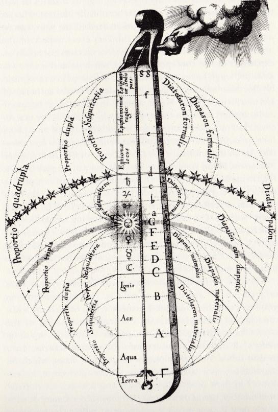 Harmonie der sferen in een notendop
