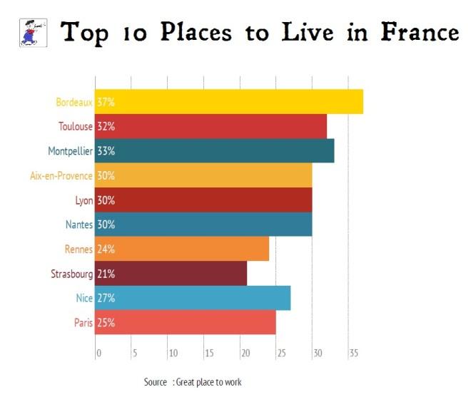 FranceTopTenLive
