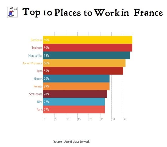 FranceTopTenWork