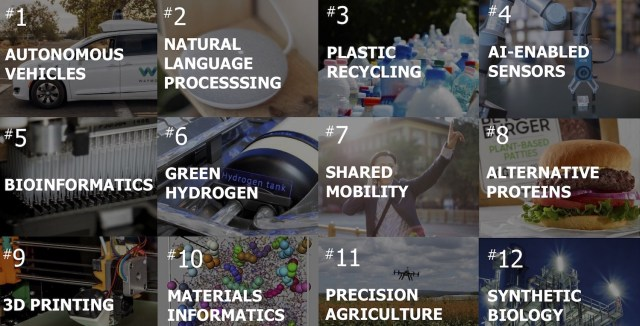 Grüner Wasserstoff gehört zu den Toptechnologien der Zukunft