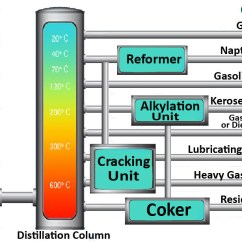 Oil Refining Process Diagram Isuzu Npr Stereo Wiring Vocabulary - Thinglink