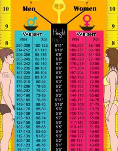 Ideal weight chart also home remedies for obesity  loss top rh top homeremedies